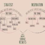 A chart describing the art making process.